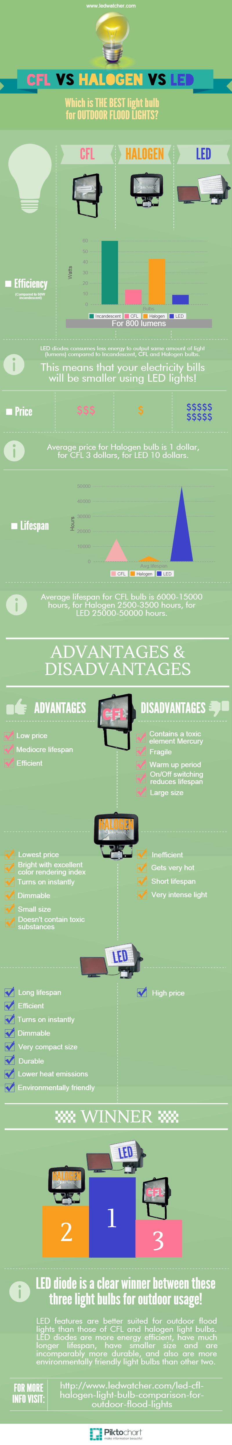 CFL, Halogen and LED light bulb comparison, operation and usage in ... for Led Light Bulbs Comparison  570bof