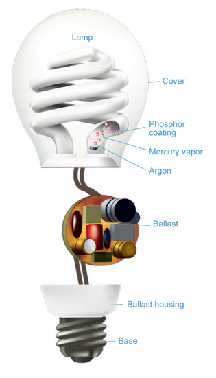 how cfl bulb works