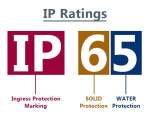 IP-ratings