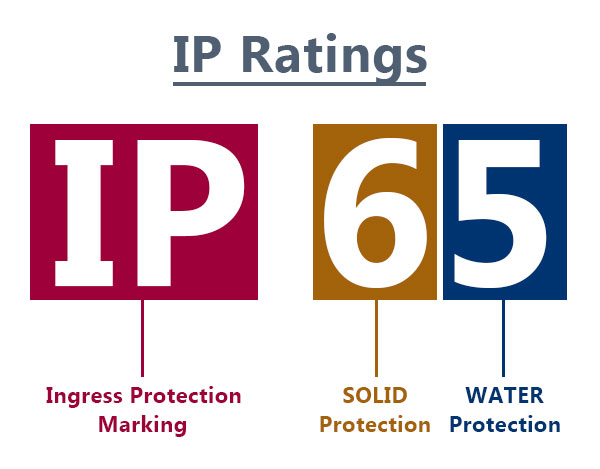 IP-ratings