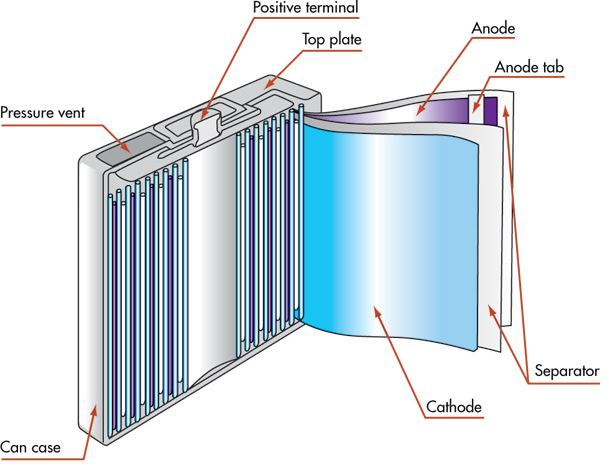 lithium-ion battery structure