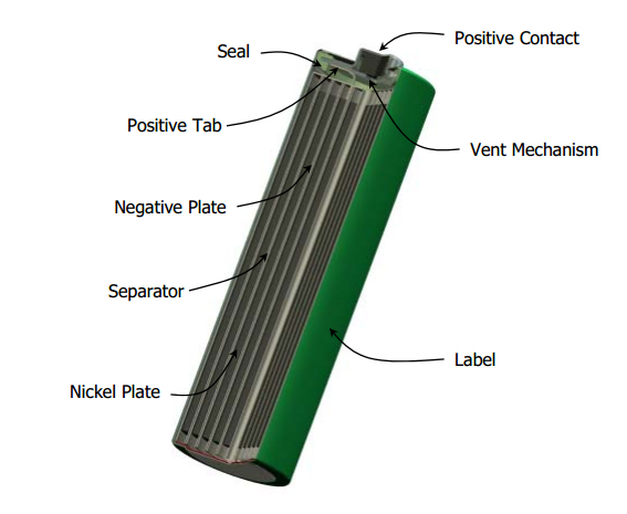 ni-mh battery structure
