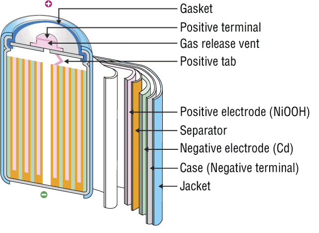 Ni-Cd battery structure