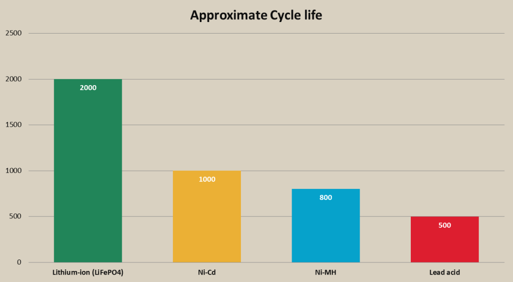 rechargeable battery cycle life chart