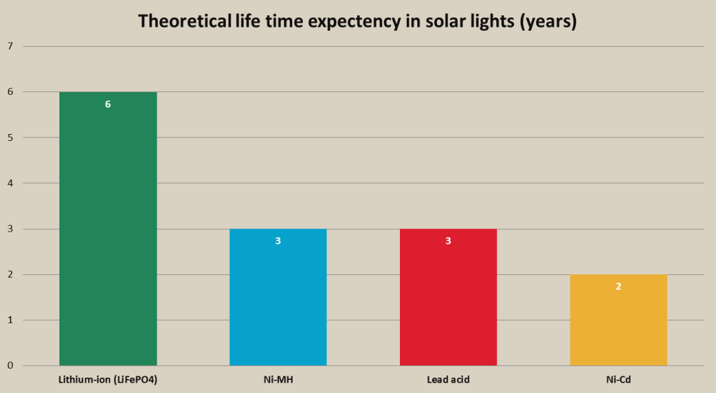 rechargeable battery in solar lighting life time chart