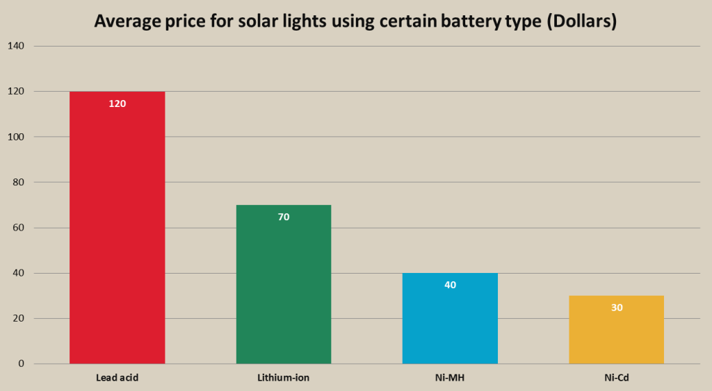 rechargeable battery in solar lights average price chart