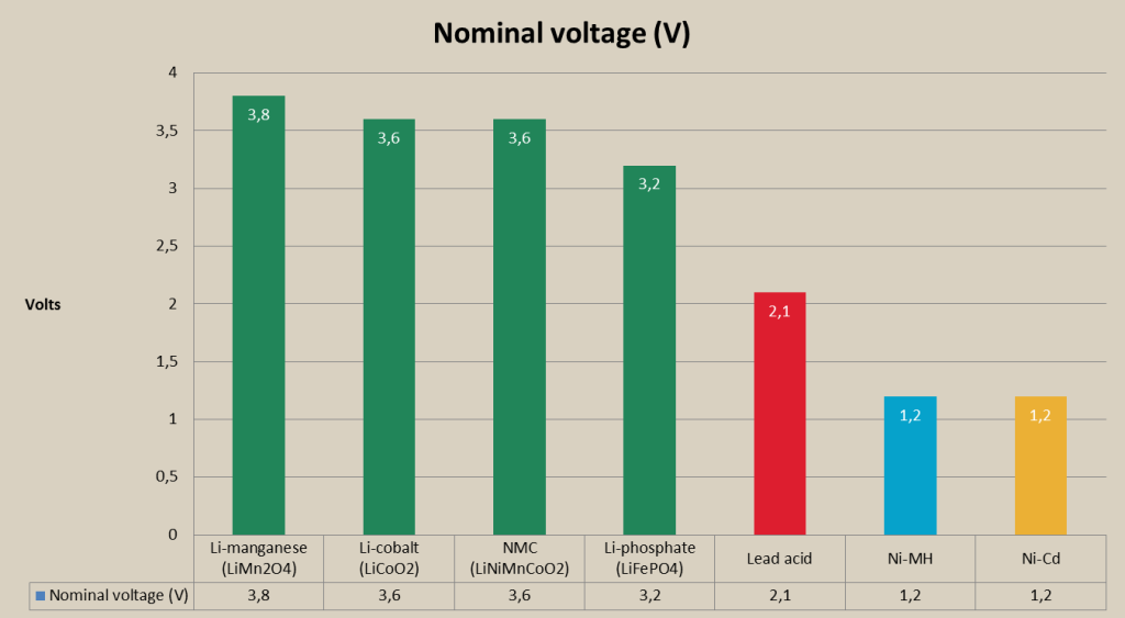 rechargeable battery nominal voltage chart