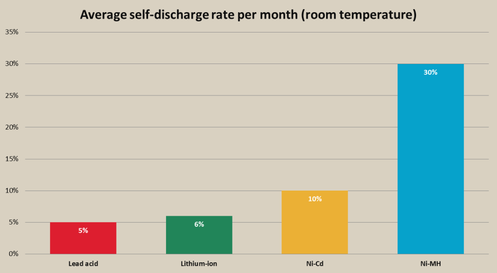 rechargeable battery self-discharge rate chart