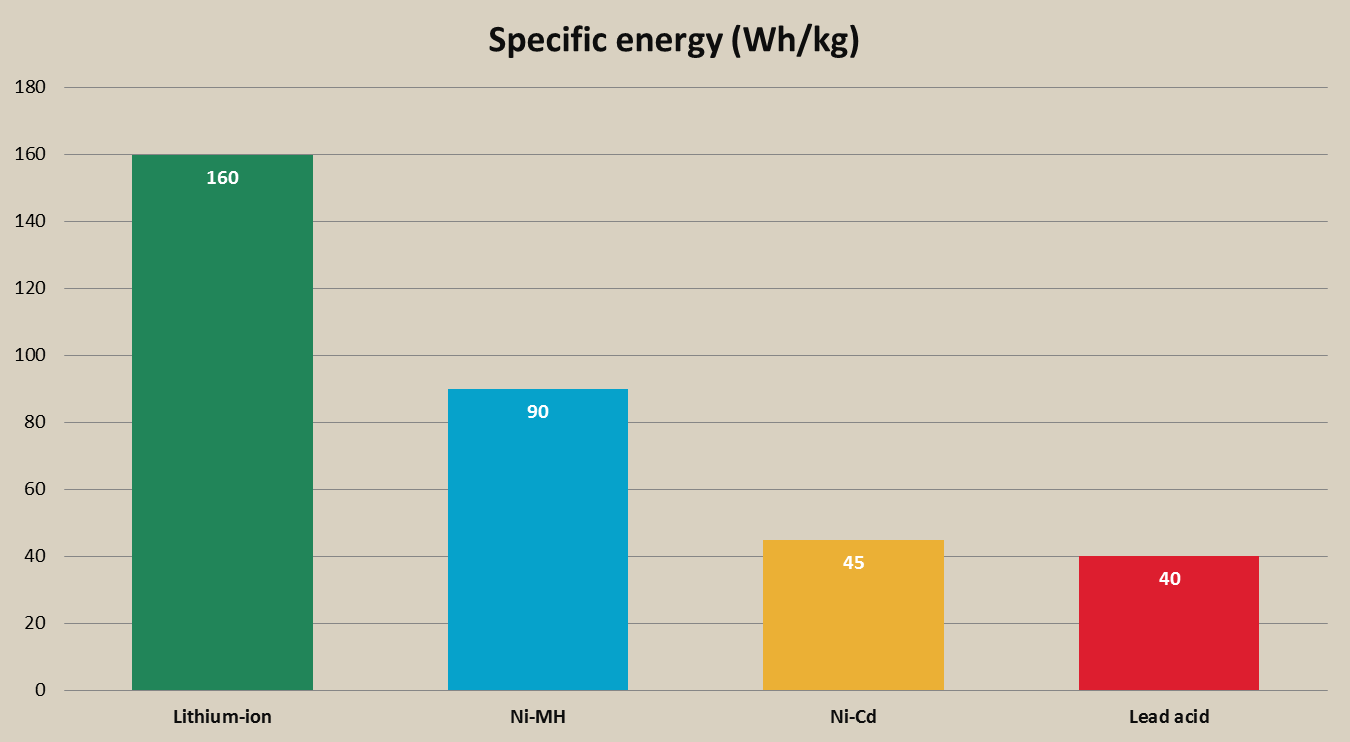 rechargeable battery specific energy chart