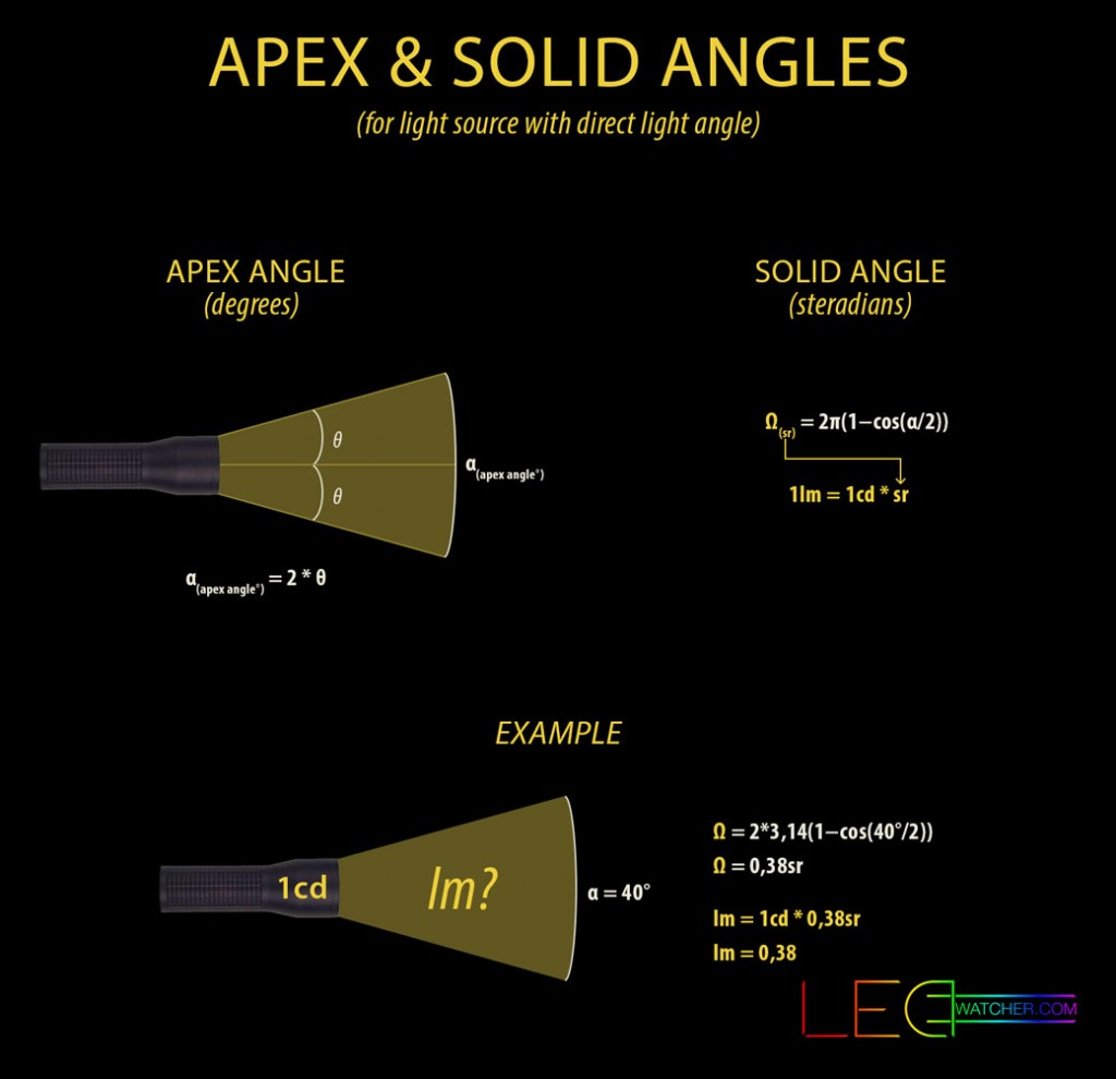 lumens-apex-and-solid-angles