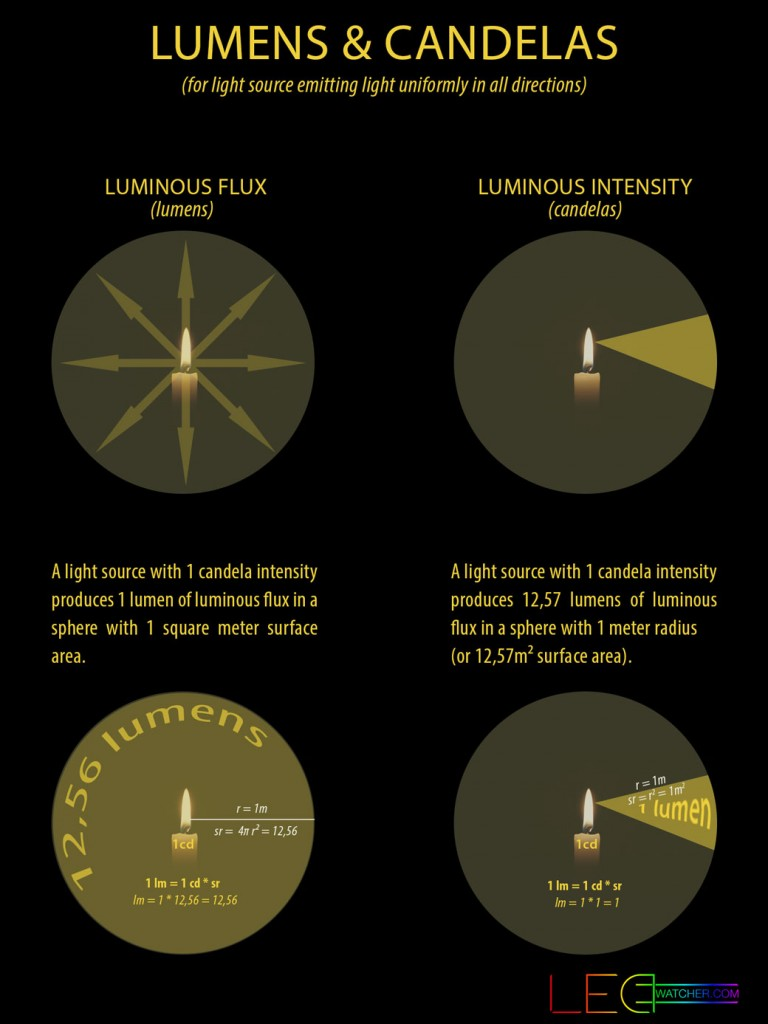 lumens-candelas-explained