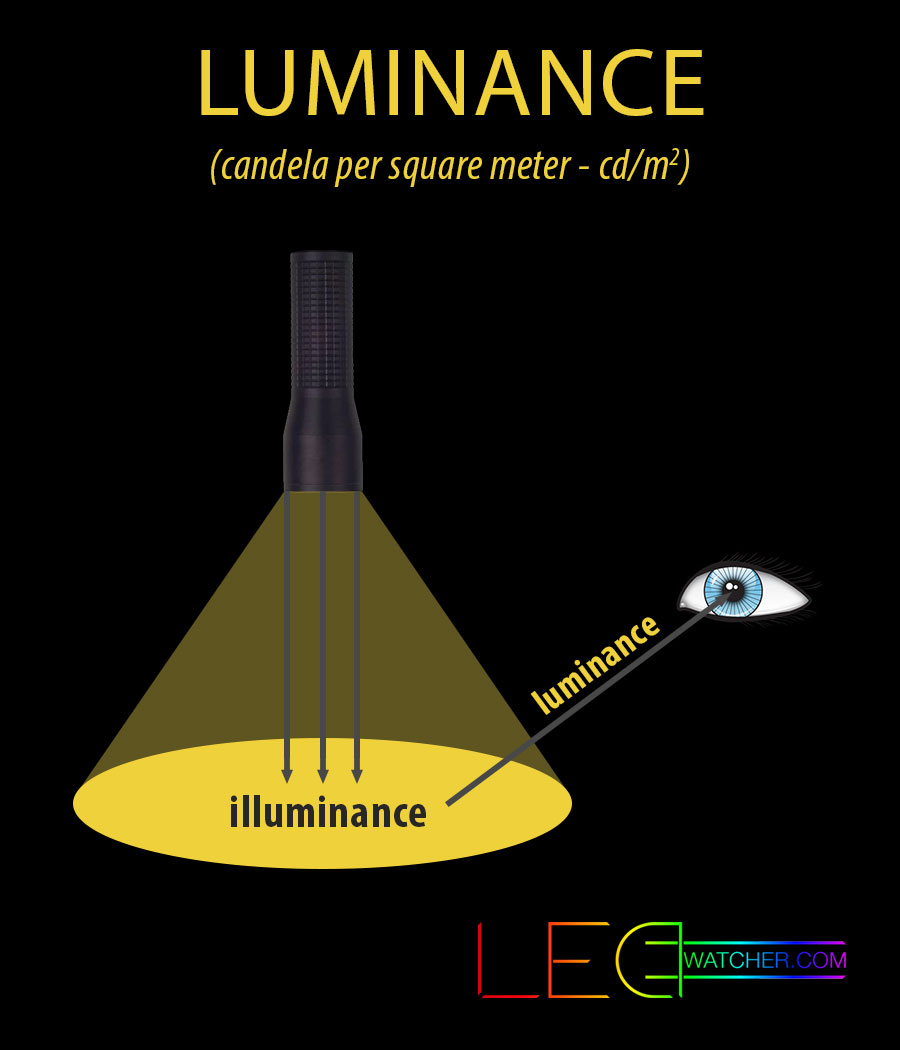 luminance and illuminance relationship tips