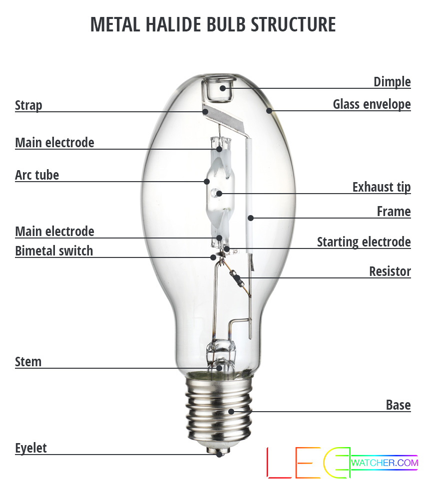 Hid Lights For Beginners High Intensity Discharge Lamps Explained Mercury Vapor Ballast Wiring Diagram Metal Halide Bulb Structure