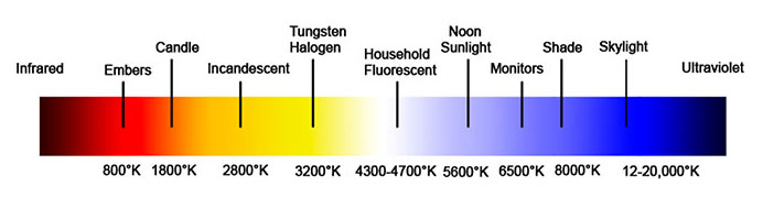Color Temperature Chart. Source   Http://lowel.tiffen.com