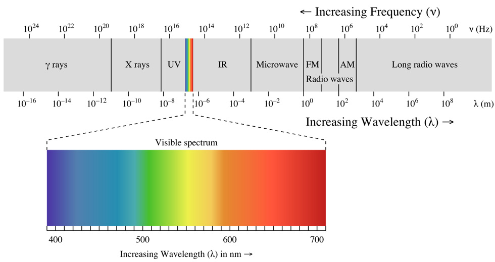 Visible light spectrum. Source - wikipedia.org