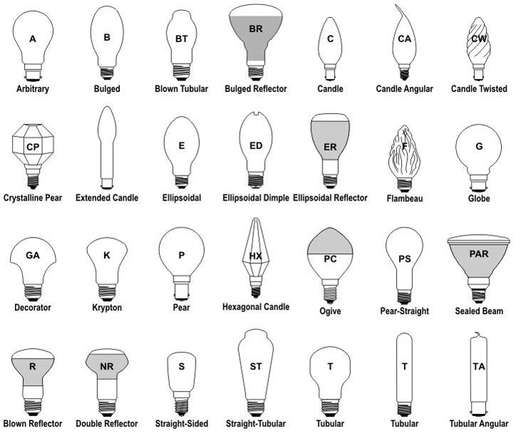 Light bulb shapes sizes and base types explained ledwatcher light bulb shapes source httpgreenlivingideas aloadofball Image collections