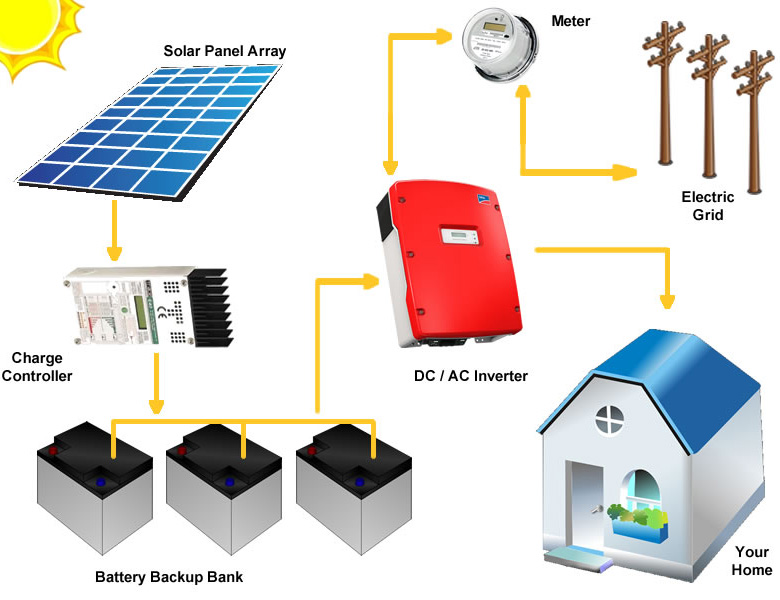 Solar system with battery. Source - siliconsolar.com